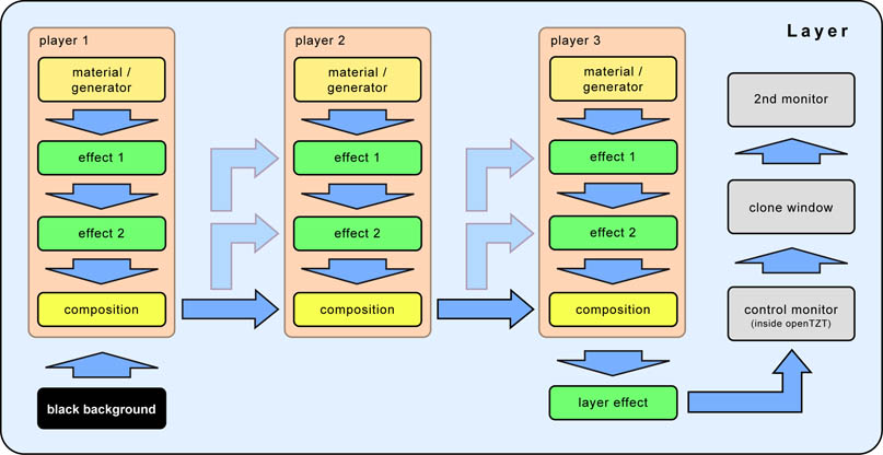 render engine structure, data flow chart